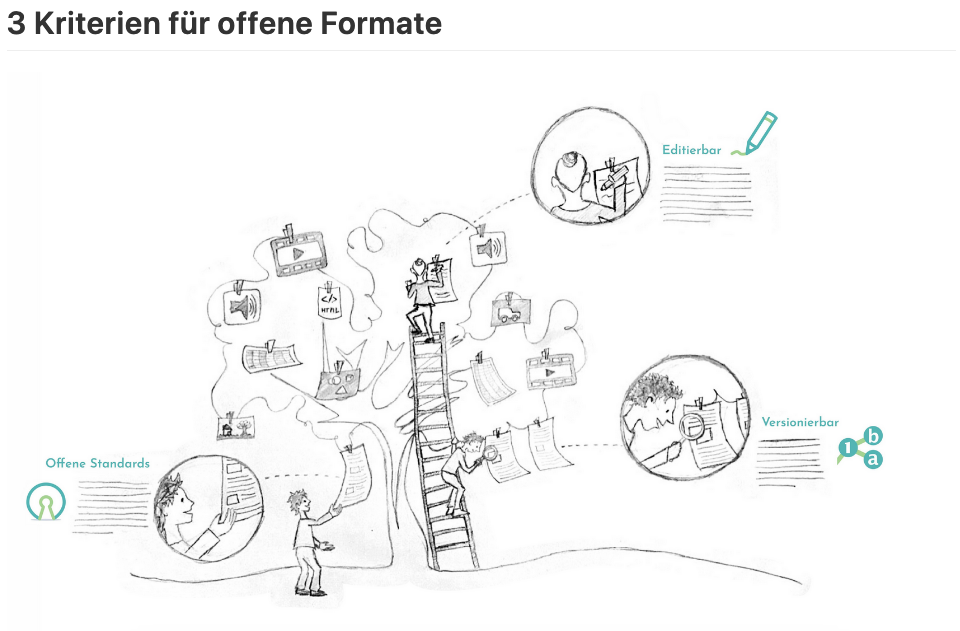 offene Formate