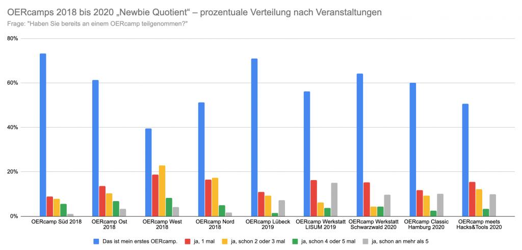"""OERcamps 2018 bis 2020 """"Newbie Quotient"""" – prozentuale Verteilung nach Veranstaltungen"""